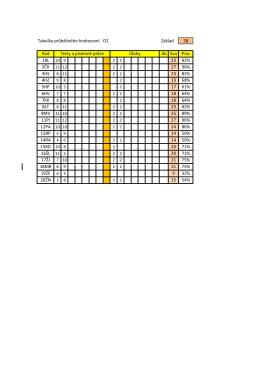 Tabulka průběžného hodnocení O2 Základ 56 Kód Ak Sou