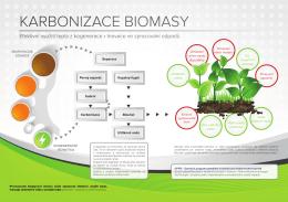 Karbonizace digestátu a biomasy na bioplynových