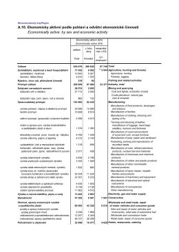 A.10. Ekonomicky aktivní podle pohlaví a odvětví ekonomické
