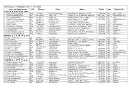 Seznam psů umístěných na VZ + 480 bodů PÁTEK 1. KVĚTNA 2015
