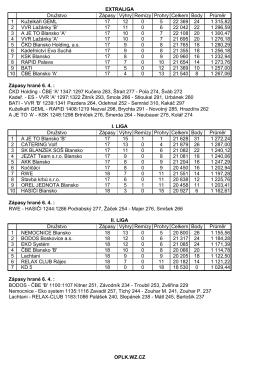 Družstvo Zápasy Výhry Remízy Prohry Celkem Body Průměr 1