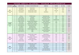 seznam přihlášených - zko – velešín u letiště