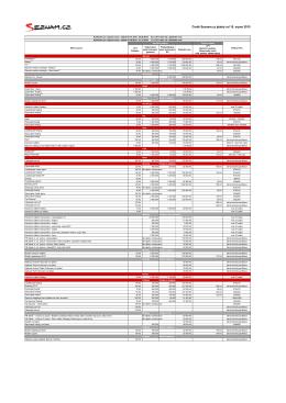 Ceník Seznam.cz platný od 15. srpna 2015