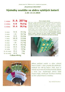 Soutěž ve sběru baterií (1.10.-11.11.2015) - výsledky