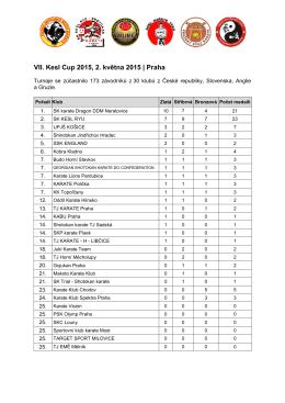 VII Kesl Cup 2015 - výsledky – 3.mista