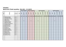 Přihláška Mistrovství České republiky - Zlín 29.5. - 31.5
