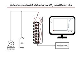 Určení rovnovážných dat adsorpce CO2 na aktivním uhlí