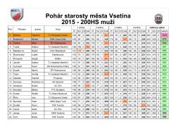Pohár starosty města Vsetína 2015