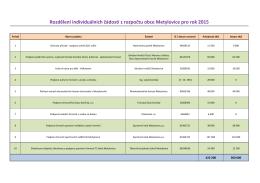 Rozdělení individuálních žádostí z rozpočtu obce Metylovice pro rok