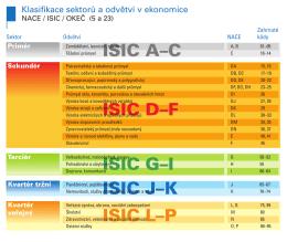 Klasifikace odvětví