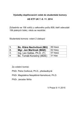 Bc. Klára Nechvílová (MU) 89 hlasů Mgr. Jan Martínek (MAE) Ing