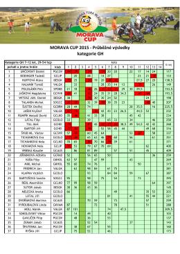 MORAVA CUP 2015 - Průběžné výsledky kategorie GH
