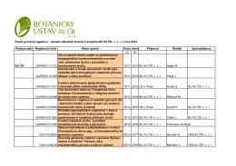 České grantové agentury - seznam aktuálně řešených projektů BÚ