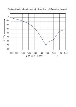 Graf závislosti mrznutí elektrolytu na hustotě