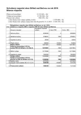Schválený rozpočet Obce S