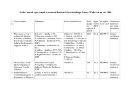 Wykaz zbiorczy zadań zgłoszonych do Wielickiego