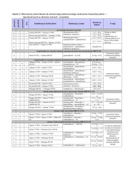 Tabela 2. Mieszaniny zbiornikowe do wiosennego
