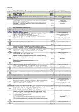 WYDATKI MAJĄTKOWE 2015 rok - Zarząd Dróg i Transportu