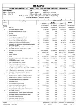 Návrh závěrečného účtu obce za rok 2015