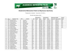 Akademickie Mistrzostwa Polski we Wspinaczce