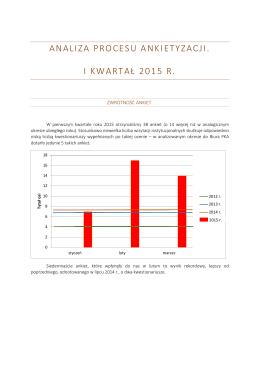 Wyniki ankietyzacji w pierwszym kwartale 2015 r.