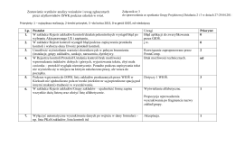 Zestawienie wyników analizy wniosków i uwag - GIOŚ