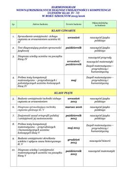 Diagnozy klas IV