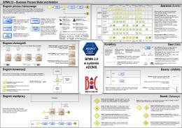 BPMN 2.0 Training Material