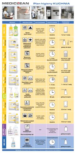 Plan higieny: kuchnia Pobierz - Medi-Sept