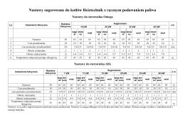 Nastawy sugerowane do kotłów Heiztechnik z ręcznym