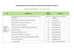 Harmonogram działań z zakresu doradztwa zawodowego w