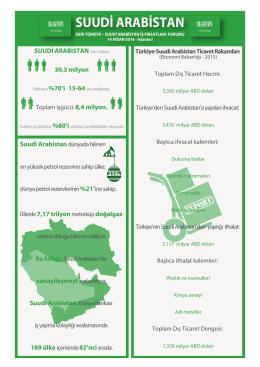 Suudi Arabistan infografik