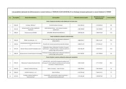 Lista projektów wybranych do dofinansowania