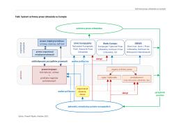 Schemat systemu ochrony praw człowieka w Europie