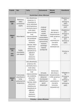 Produkt Opis Cechy Zastosowanie Metoda aplikacji