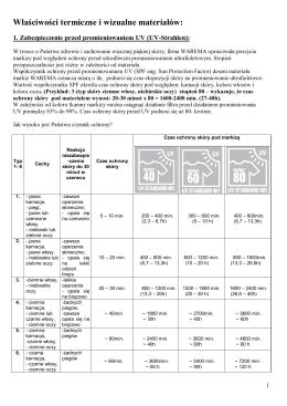 Właściwości termiczne i wizualne materiałów: