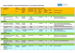 Wykaz umów bilateralnych na rok akademicki 2015/2016