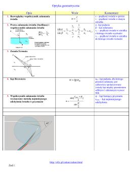 Optyka geometryczna Opis Wzór Komentarz tgnα =
