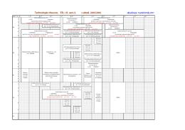 Technologia drewna, SSt, r.II, sem.3, r.akad. 2015/2016
