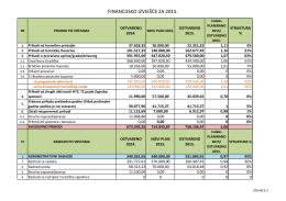 financijsko izvješće za 2015. - Turistička zajednica grada Nova