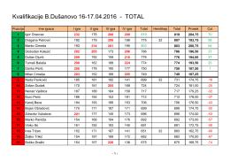 Kvalifikacije B.Dušanovo 16-17.04.2016 - TOTAL