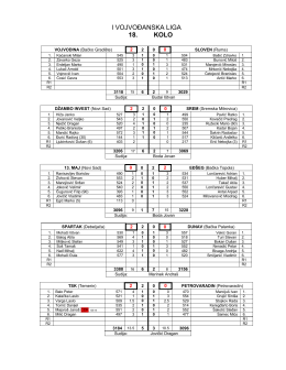 prva vojvođanska liga 18. kolo