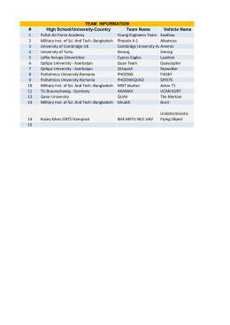 High School/University-Country Team Name Vehicle Name 1 Polish