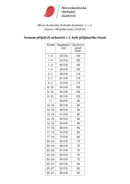 Seznam přijatých uchazečů v 1. kole přijímacího řízení