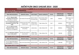 Akční plán 2014 -2020 aktualizae