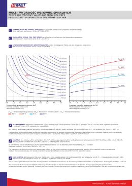 Piony wykres mocy i wydajności.cdr