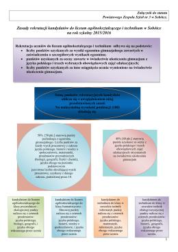 Zasady rekrutacji i oferta edukacyjna naszej szkoły na rok szkolny