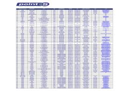 Lista serwisów opon