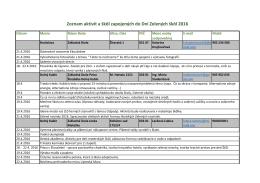 Zoznam aktivít a škôl zapojených do Dní Zelených