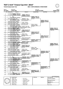 Trnava Cup 2016 Doubles